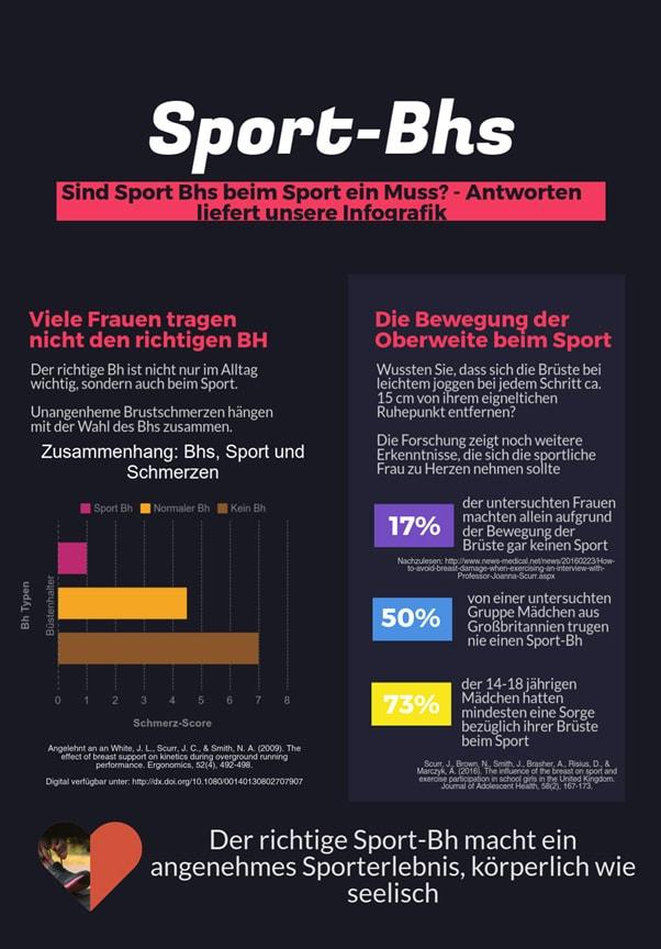 Infografik Sport BHs